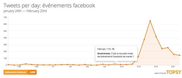Tweets-evenements-Facebook