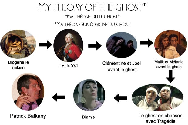 theorie-ghost