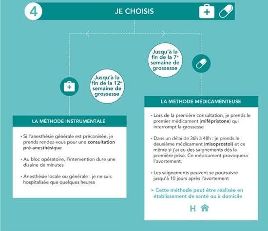 choix-methode-avortement