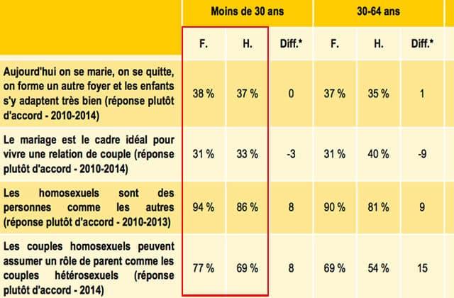 femmes-jeunesse-france-2016-tableau
