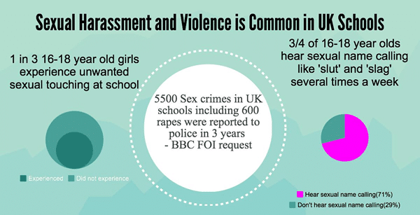 sexual-harassment-violence-uk-schools