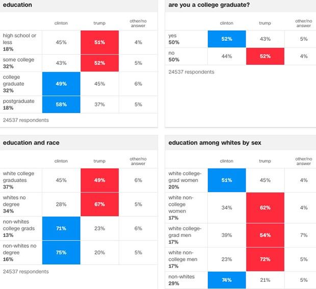 cnn-sondages-sorties-urnes-usa