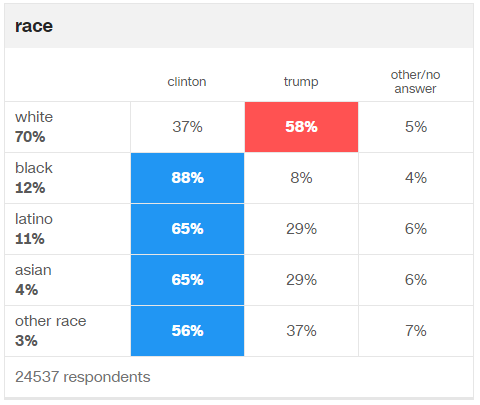 race-exit-poll-stats-cnn