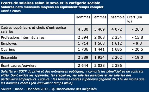 tableau-inegalites-salariales