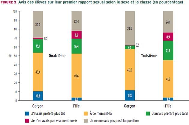 etude-adolescents-filles-sexualite