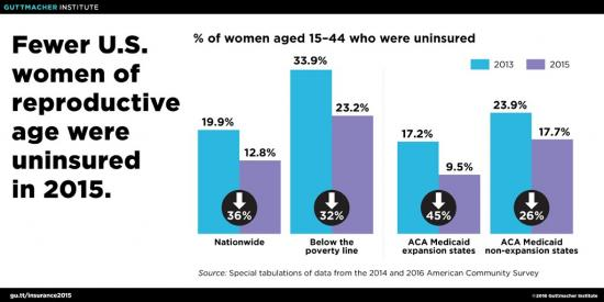 guttmacher-institute-uninsured-women
