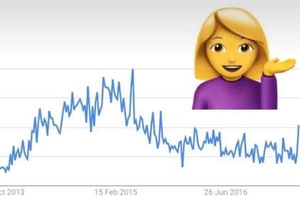 Quels sont les emojis les plus populaires, lesquels sont ringards ou n'ont jamais percé?  #WorldEmojiDay