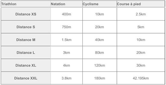 triathlon distance